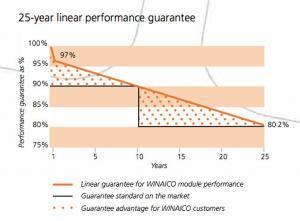 WINAICO solar panels linear warranty