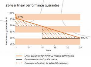 WINAICO solar panels linear warranty