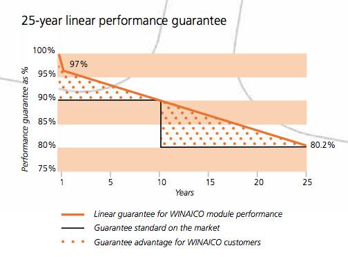 Winaico Solar Panels Velocity Solar