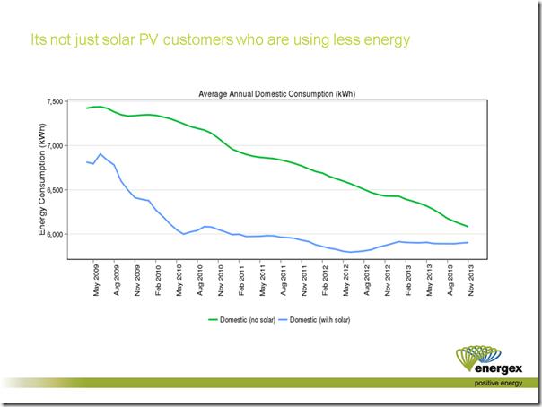 WattClarity Energex Domestic Electricity Consumption Comparison