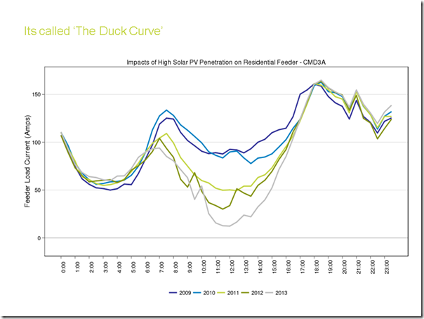 WattClarity Energex duck curve solar and demand