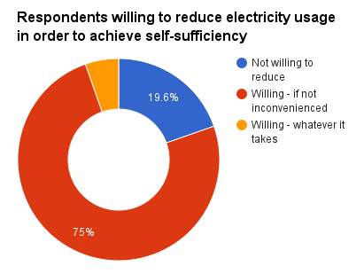 Willing to reduce usage for self-sufficiency