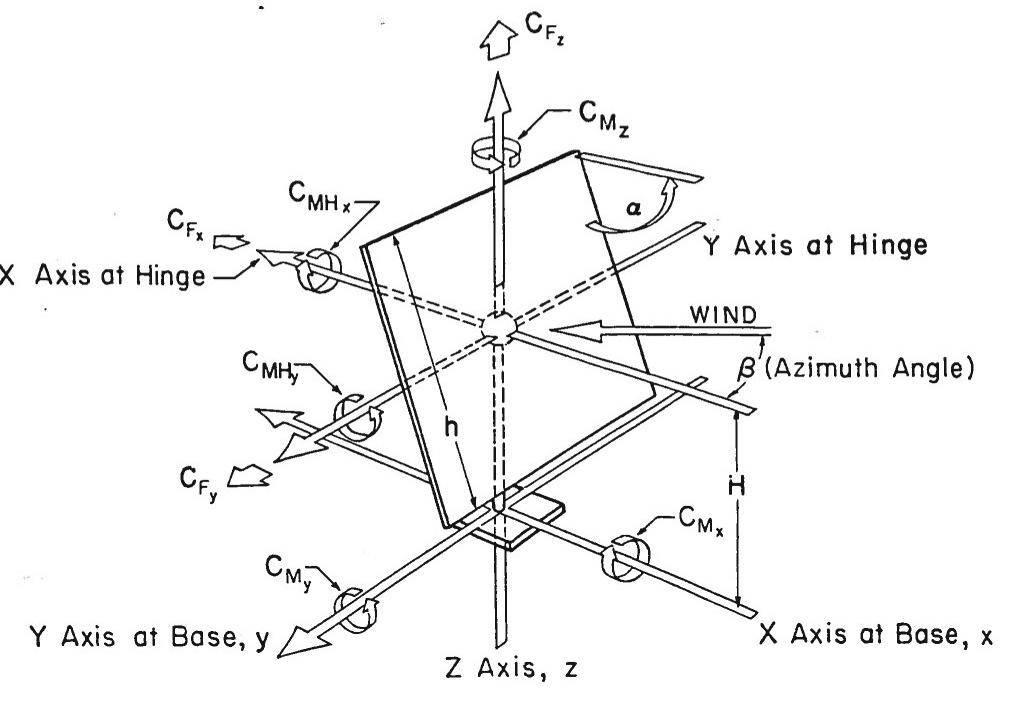 Wind loading figure 9