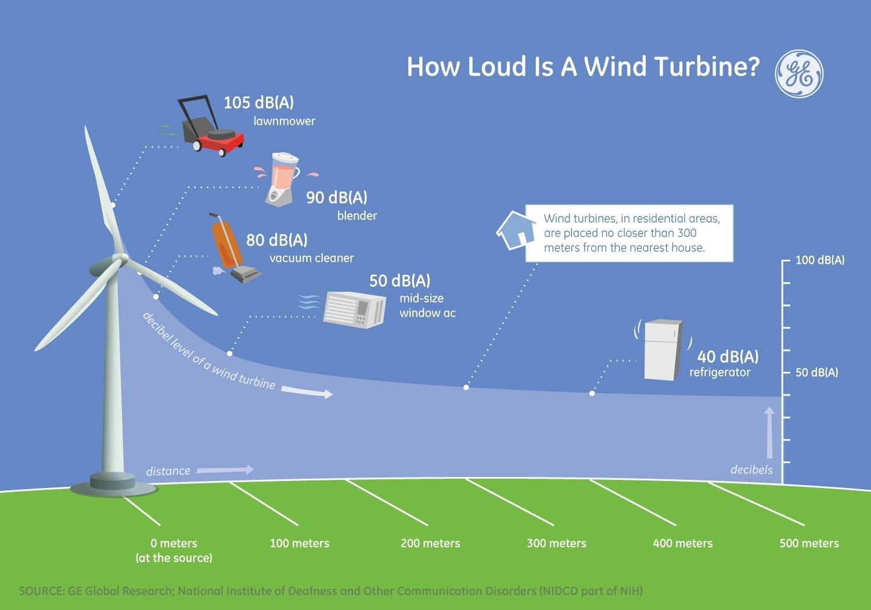 Solar Pv Inverter Decibel Levels Do Farms Make Noise Wind Generator Motor Together With Home Turbine Diagram In Level