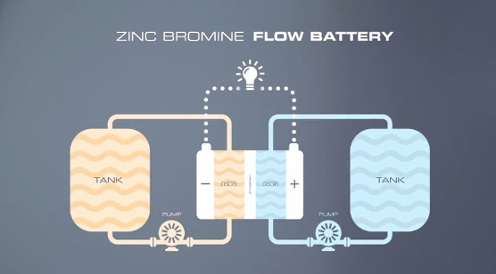 Zinc-bromine Flow Battery Diagram