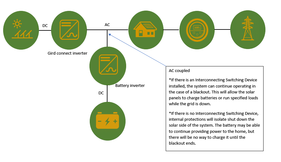 Diagram explaining AC coupled solar battery