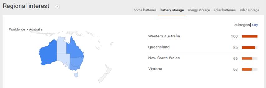 battery storage searches australia