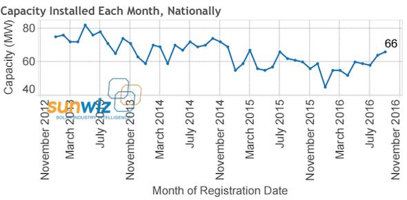 capacity-installed-monthly-sunwiz