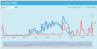 carbonTRACK consumption graph