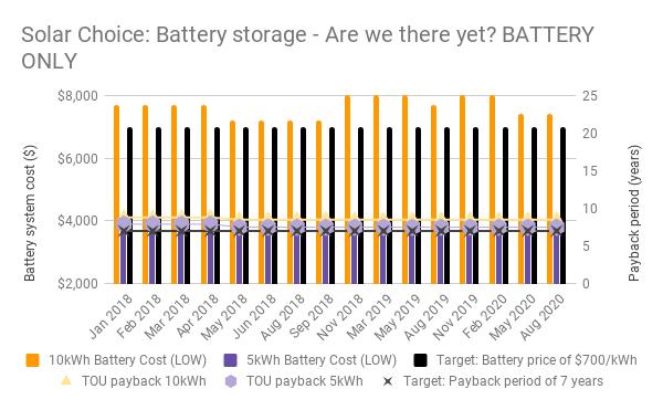 Aug 20 Battery chart 2