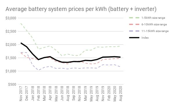 Aug 20 Battery chart 3
