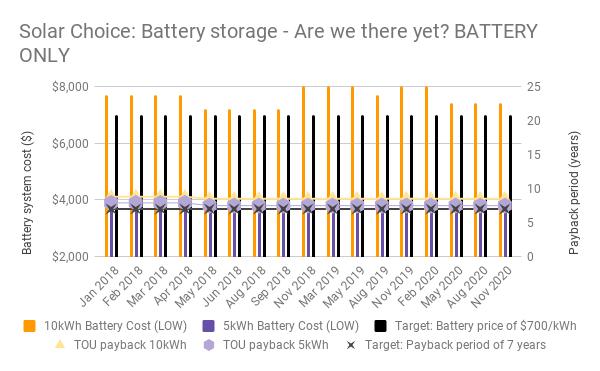 Nov 20 Battery chart 2