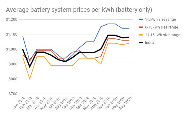 Aug 20 Battery chart 5