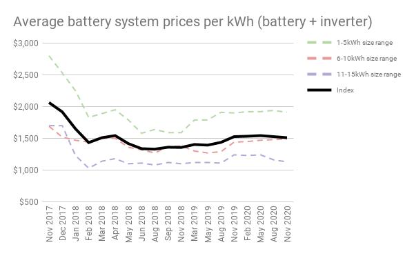 Nov 20 Battery chart 3