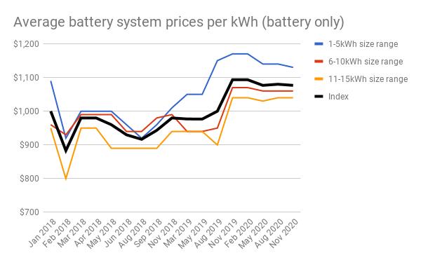 Nov 20 Battery chart 5