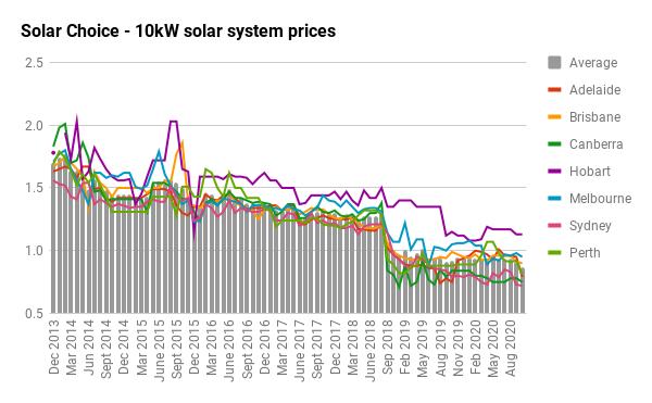 10KW SOLAR SYSTEM PRICE