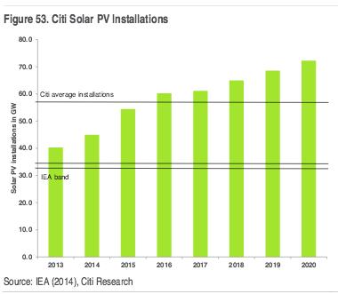 citi solar pv installations