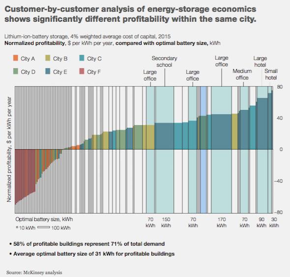customer analysis storage economics