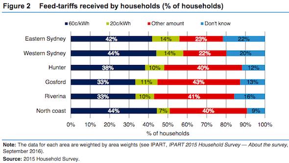 feed-in-tariffs-received-by-households-breakdown