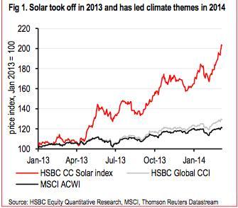 Solar Stocks HSBC