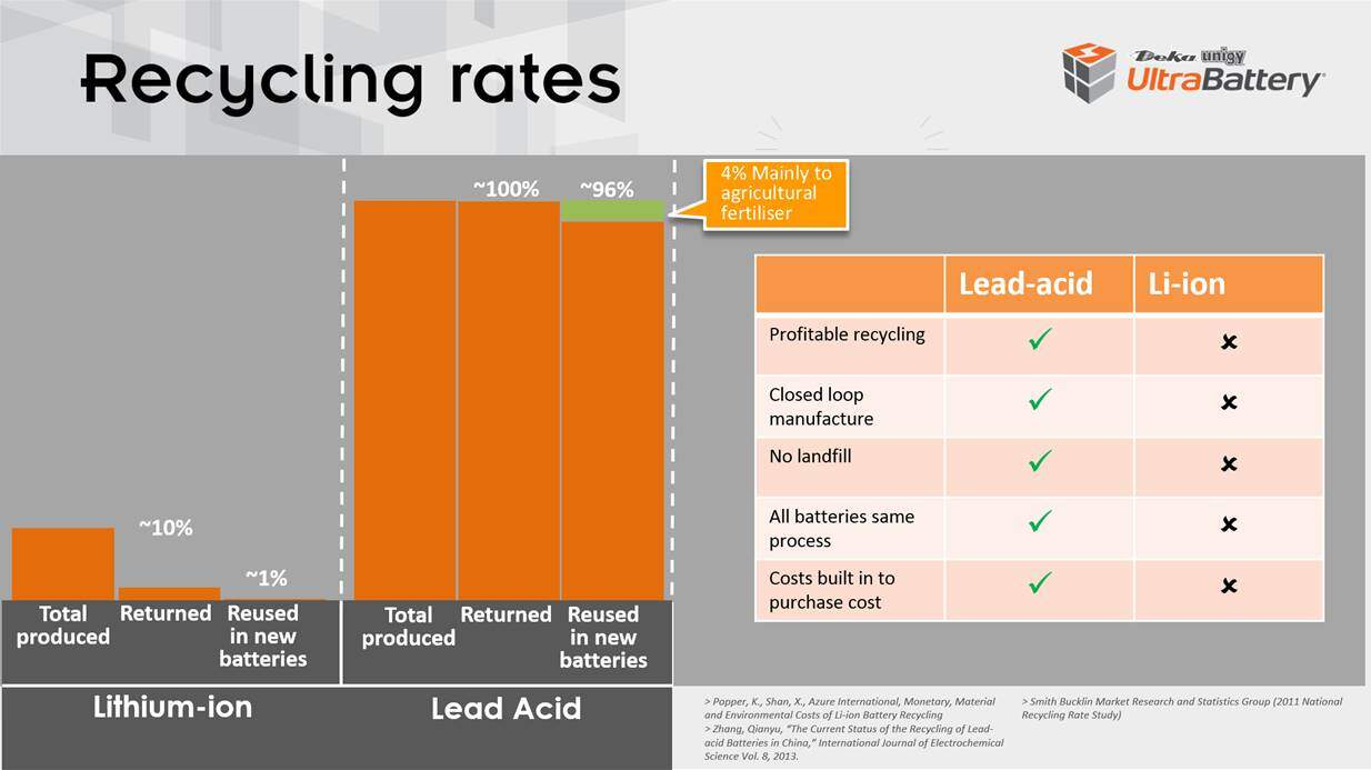 lead batteries vs lithium
