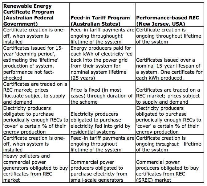 Performance based RECs vs FiTs vs Australian RECs