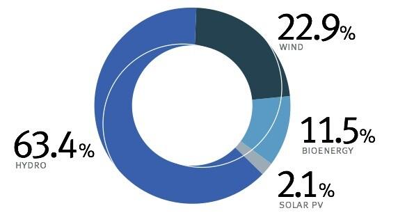 renewable breakdown