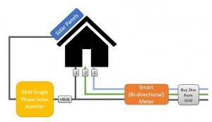 Diagram showing a 3 phase home with a single phase solar inverter