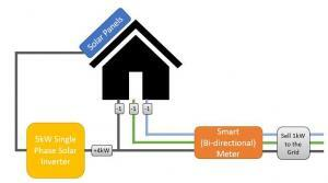 Diagram showing a 3 phase home with a single phase solar inverter and power surplus