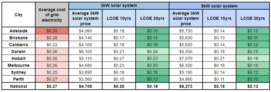 What S The Current Levelised Cost Of Energy Lcoe For