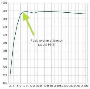 Solar inverter peak efficiency