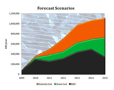 Courtesy: Australian PV Market Forecast 2010-2015, Prepared by Nigel Morris (Solar Business Services) and Warwick Johnston (SunWiz Consulting), December 2010.