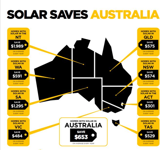 solar saves australia