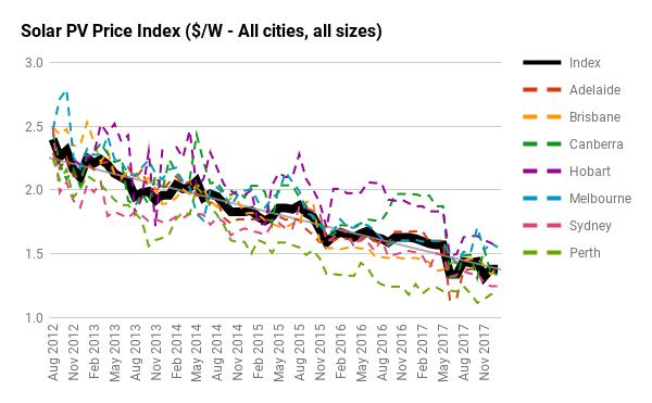 Is home solar power still worth it in Australia in 2018? - Solar Choice