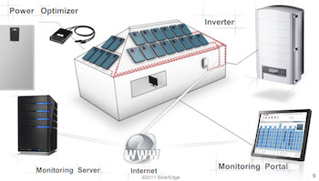 Solaredge Module Level Mppt Solar System Solutions