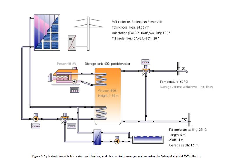 Solimpeks PVT system