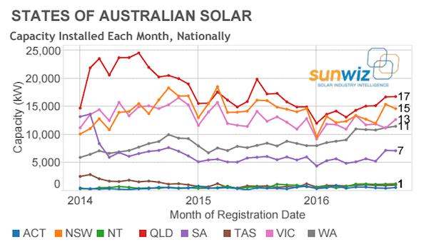 state-of-australian-solar-sunwiz