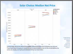Solar PV system prices June-July 2012