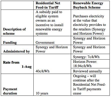 table-of-solar-incentives